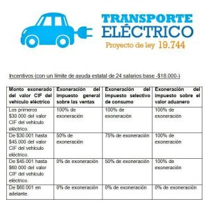 List of incentives to own an electric car in Costa Rica