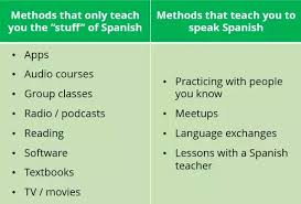 Methods to learn Spanish in Costa Rica