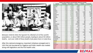 Details about the Spanish Flu