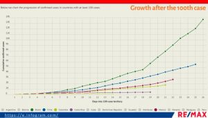 Chart showing the growth of Coronavirus after the 100th case